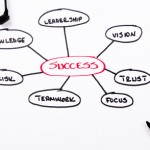 Success leadership clarity